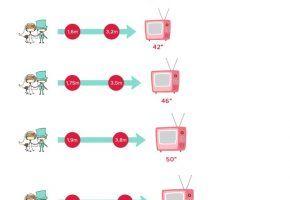 SOS Casadas: Qual o tamanho da TV ideal